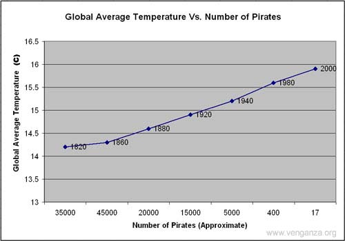 Graph showing a correlation between an increase in global average temperatures and a rise in incidences of piracy